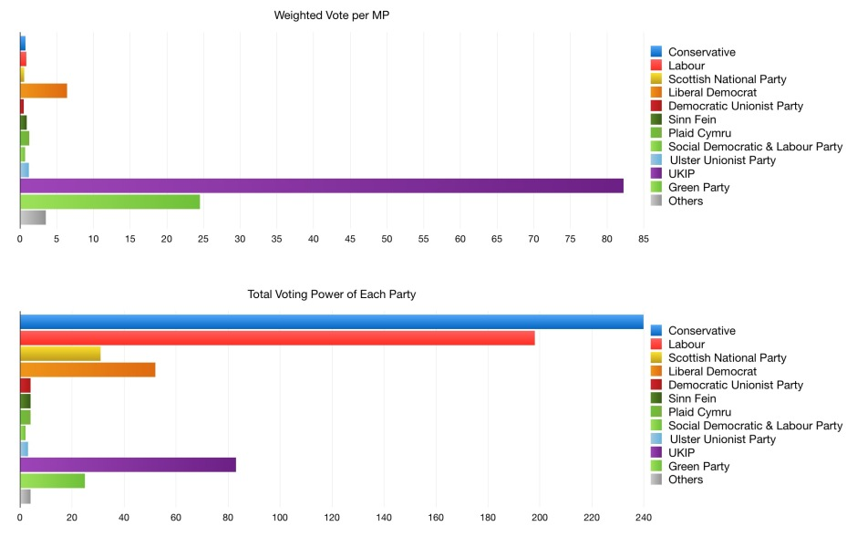 Visualisations of weighted votes for each political party.